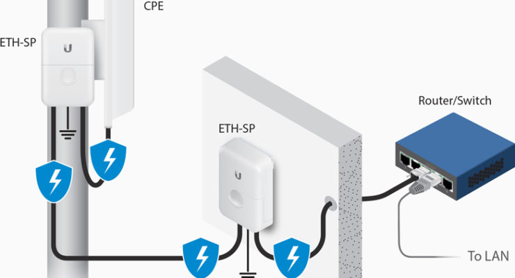 Best Ethernet Surge Protectors